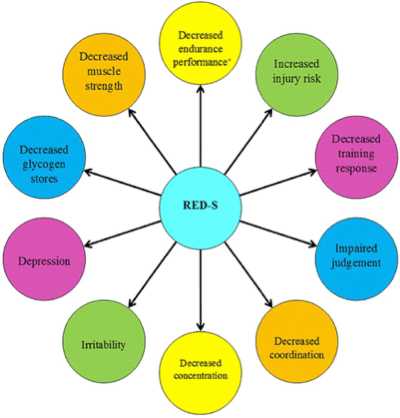 Relative Energy Deficiency in Sport RED S Exercise Addiction and ED Recovery | Dish With A Dietitian
